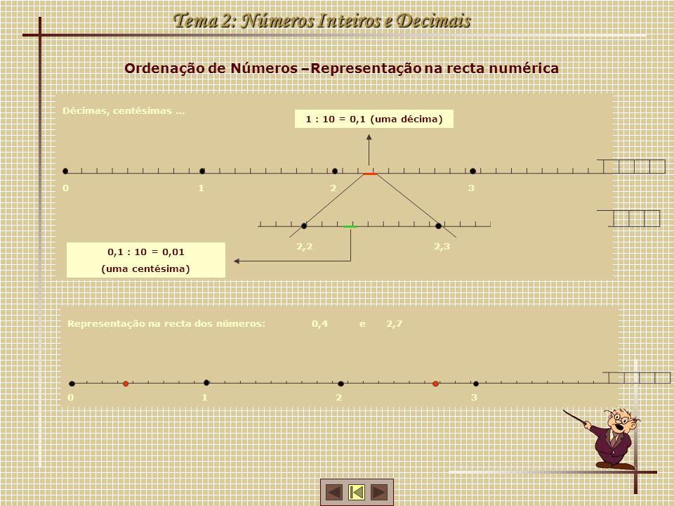 Ordenação de Números –Representação na recta numérica Tema 2: Números Inteiros e Decimais Representação na recta dos números: 0123 0,42,7 e Décimas, centésimas … 0321 1 : 10 = 0,1 (uma décima) 2,22,3 0,1 : 10 = 0,01 (uma centésima)