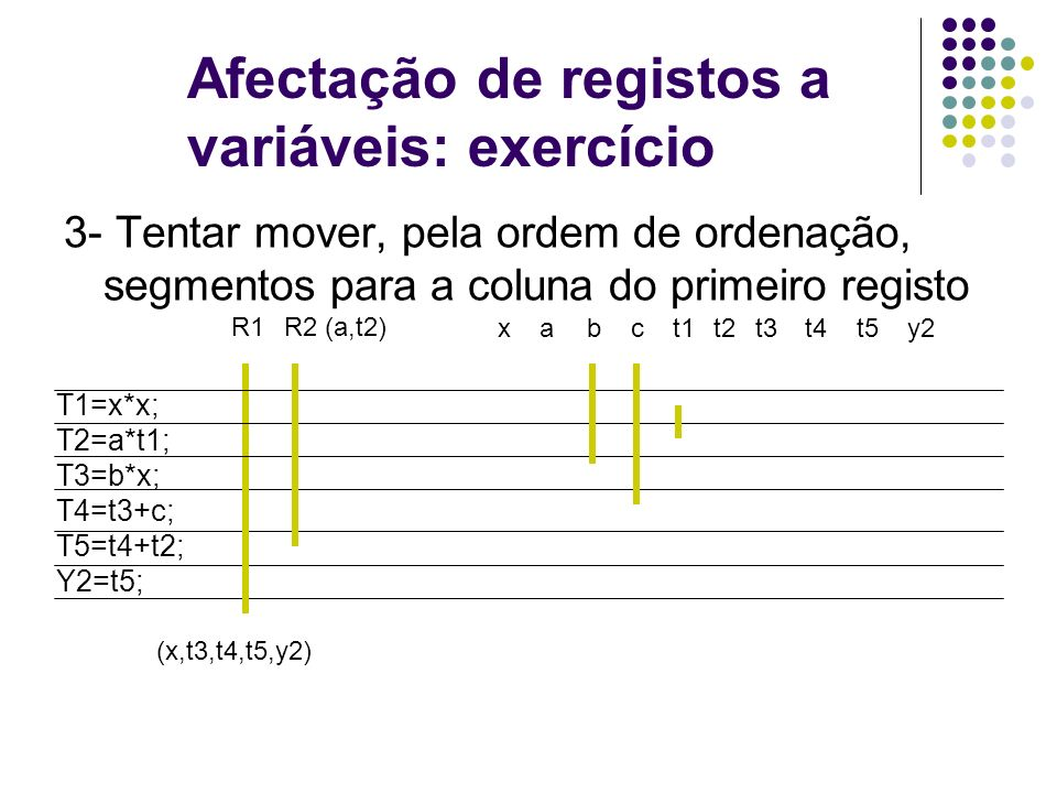 Afectação de registos a variáveis: exercício T1=x*x; T2=a*t1; T3=b*x; T4=t3+c; T5=t4+t2; Y2=t5; xt1at2bt3t4ct5y2 3- Tentar mover, pela ordem de ordenação, segmentos para a coluna do primeiro registo R1 (x,t3,t4,t5,y2) R2 (a,t2)