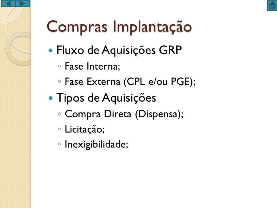 Compras Implantação Fluxo de Aquisições GRP Fase Interna; Fase Externa (CPL e/ou PGE); Tipos de Aquisições Compra Direta (Dispensa); Licitação; Inexig