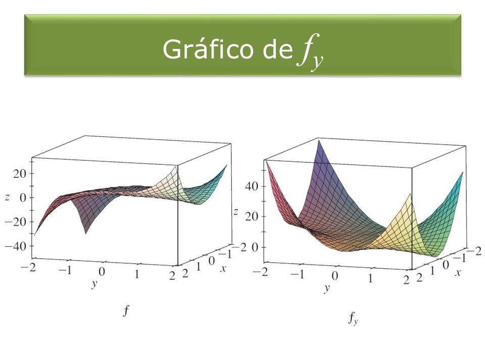 Gráfico de f y