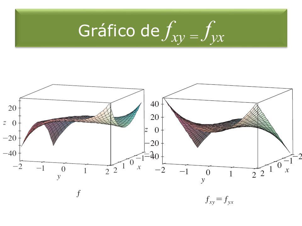 Gráfico de f xy = f yx