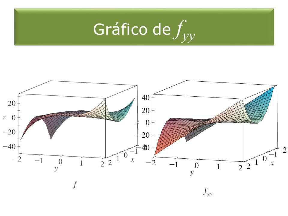 Gráfico de f yy