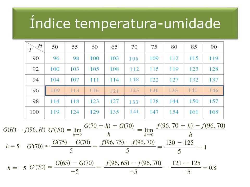 Índice temperatura-umidade