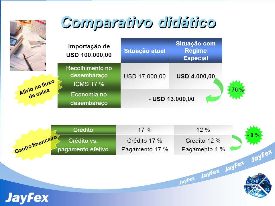 Comparativo didático Importação de USD 100.000,00 Situação atual Situação com Regime Especial Recolhimento no desembaraço ICMS 17 % USD 17.000,00USD 4