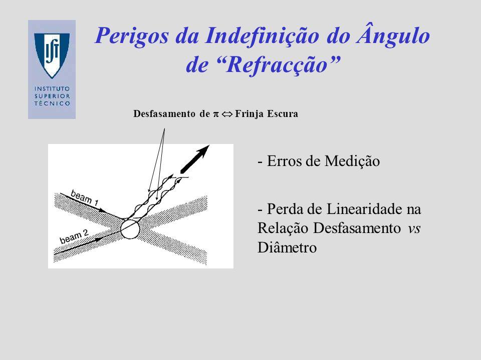 Perigos da Indefinição do Ângulo de Refracção - Erros de Medição - Perda de Linearidade na Relação Desfasamento vs Diâmetro Desfasamento de Frinja Esc