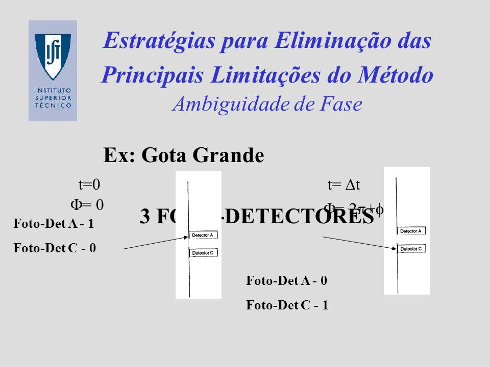 Estratégias para Eliminação das Principais Limitações do Método Ambiguidade de Fase 3 FOTO-DETECTORES Ex: Gota Grande t= t Foto-Det A - 0 Foto-Det C -