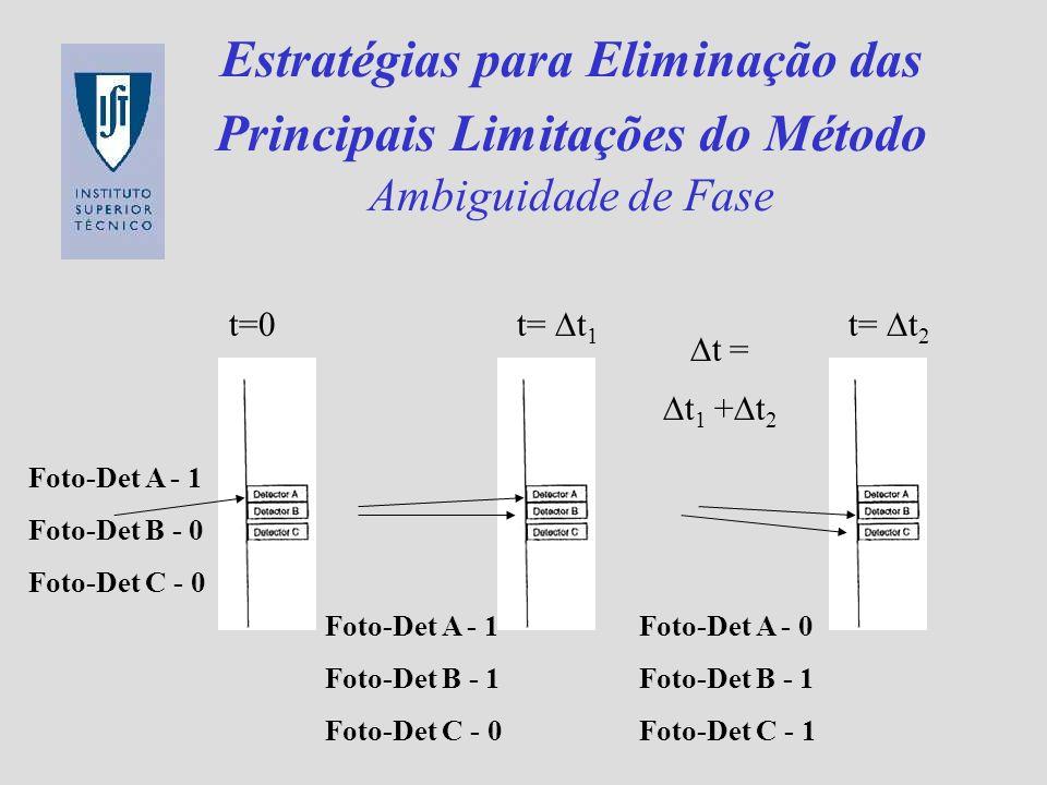 Estratégias para Eliminação das Principais Limitações do Método Ambiguidade de Fase t=0 Foto-Det A - 1 Foto-Det B - 0 Foto-Det C - 0 t= t 2 Foto-Det A