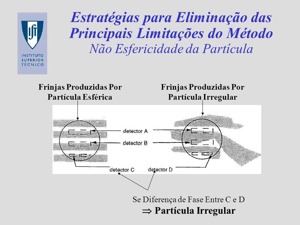 Estratégias para Eliminação das Principais Limitações do Método Não Esfericidade da Partícula Se Diferença de Fase Entre C e D Partícula Irregular Fri