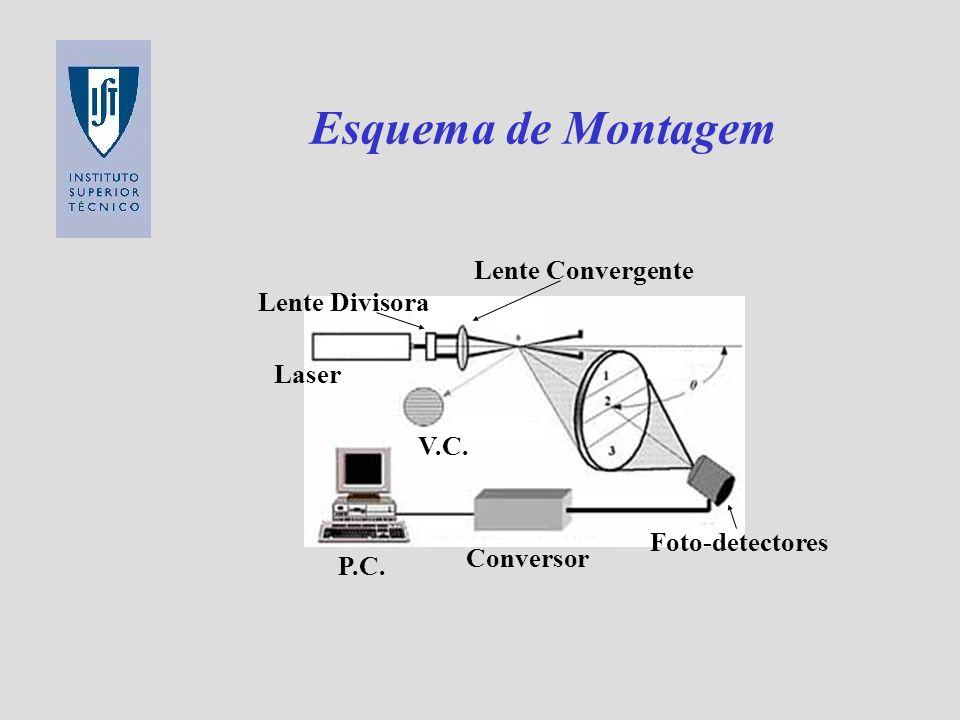 Esquema de Montagem Laser V.C. P.C. Conversor Lente Convergente Lente Divisora Foto-detectores