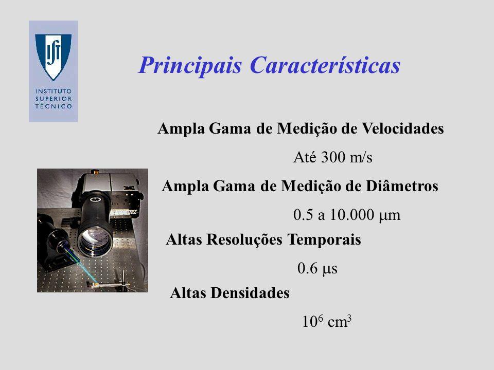 Principais Características Ampla Gama de Medição de Velocidades Até 300 m/s Ampla Gama de Medição de Diâmetros 0.5 a 10.000 m Altas Resoluções Tempora