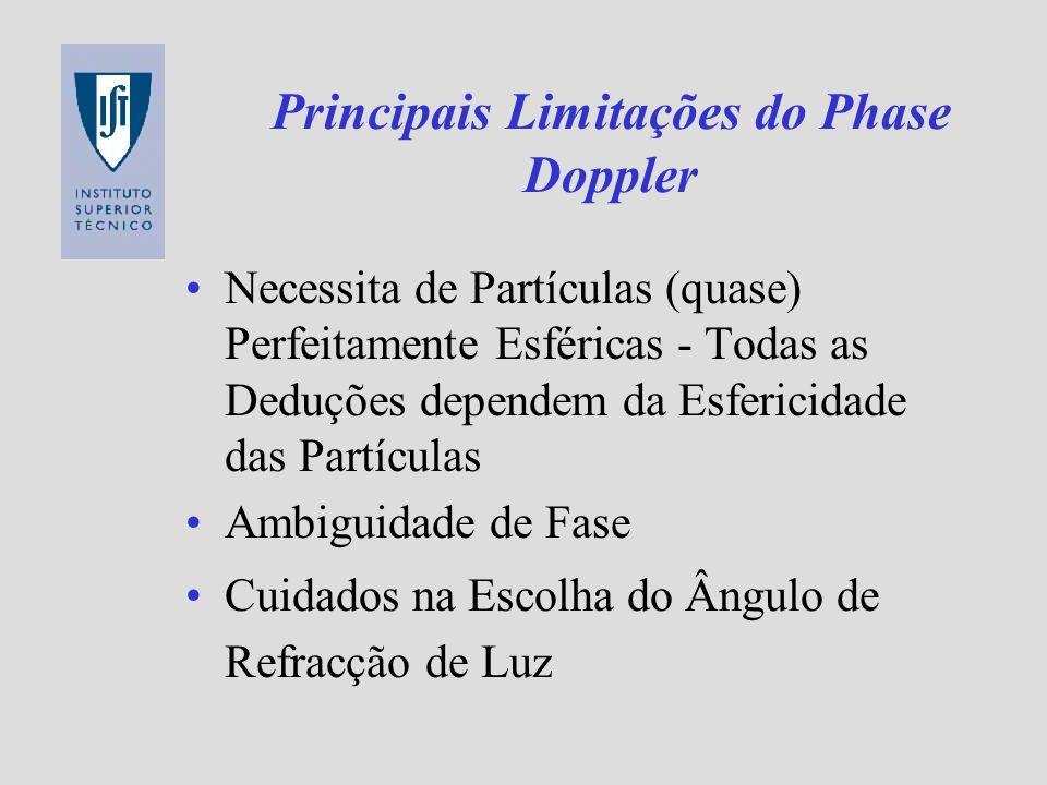 Principais Limitações do Phase Doppler Necessita de Partículas (quase) Perfeitamente Esféricas - Todas as Deduções dependem da Esfericidade das Partíc