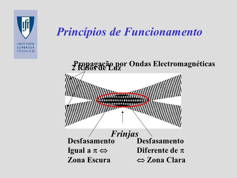 Princípios de Funcionamento 2 Raios de Luz Propagação por Ondas Electromagnéticas Desfasamento Igual a Zona Escura Desfasamento Diferente de Zona Clar