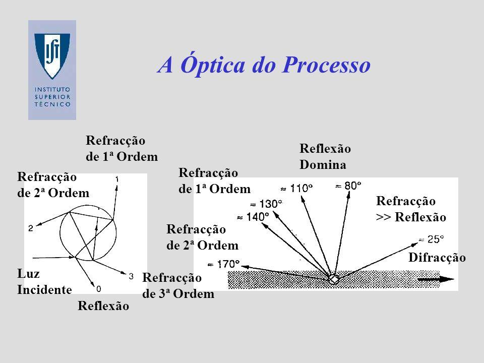 A Óptica do Processo Difracção Refracção >> Reflexão Reflexão Domina Refracção de 1ª Ordem Luz Incidente Reflexão Refracção de 2ª Ordem Refracção de 1