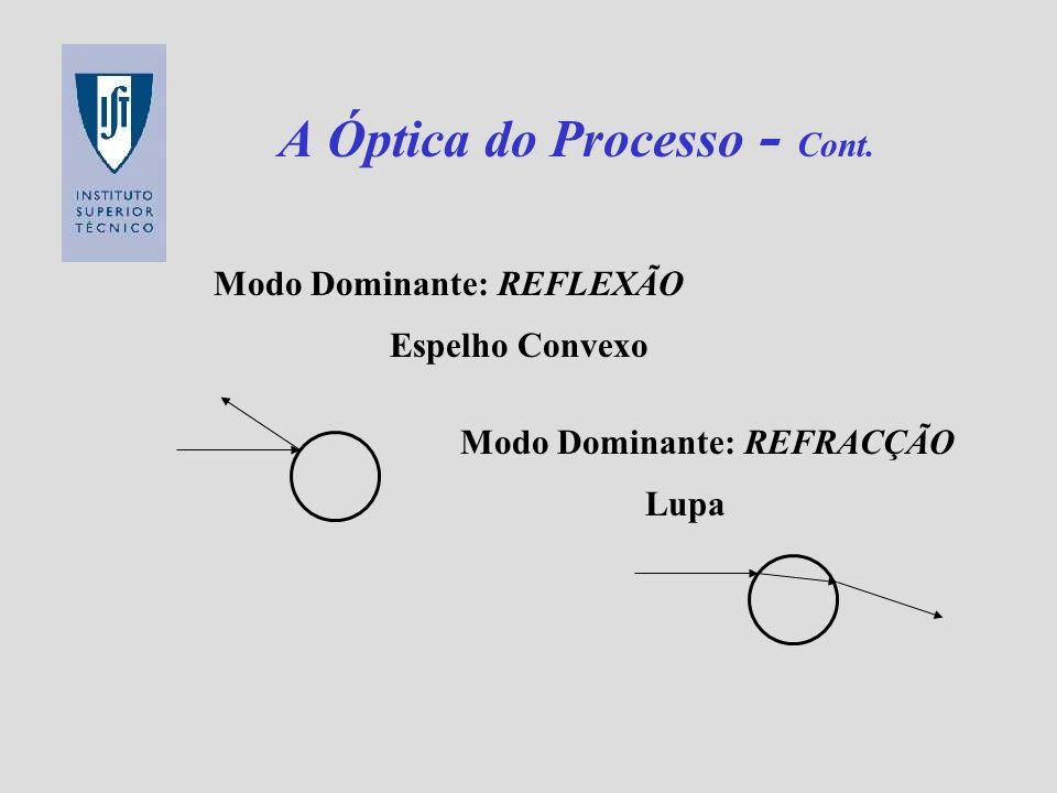 A Óptica do Processo - Cont. Espelho Convexo Lupa Modo Dominante: REFLEXÃO Modo Dominante: REFRACÇÃO