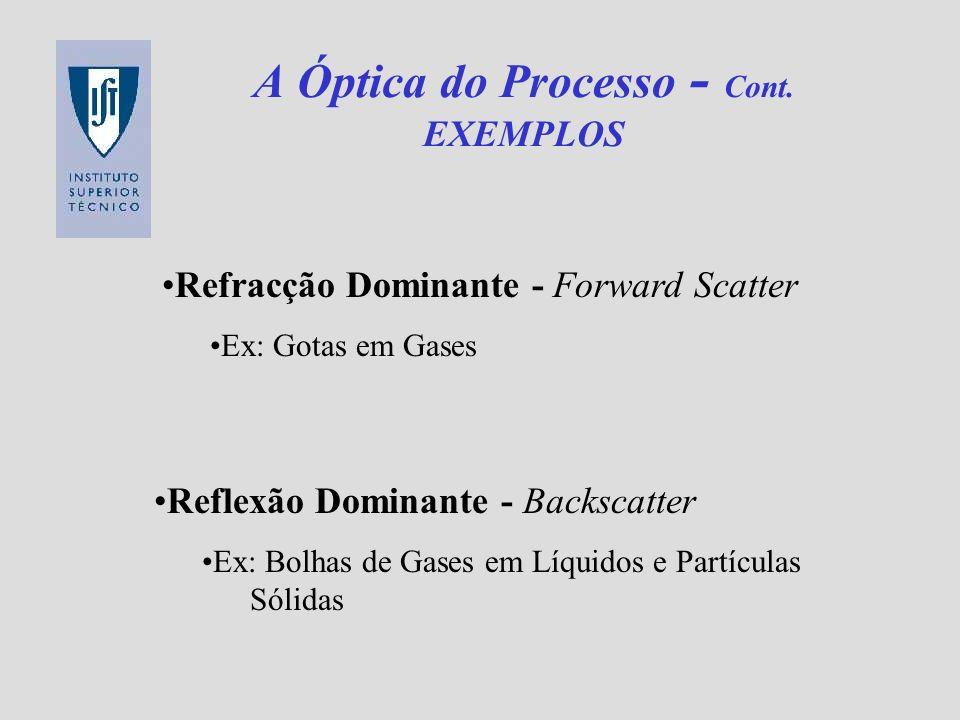 A Óptica do Processo - Cont. EXEMPLOS Refracção Dominante - Forward Scatter Ex: Gotas em Gases Reflexão Dominante - Backscatter Ex: Bolhas de Gases em