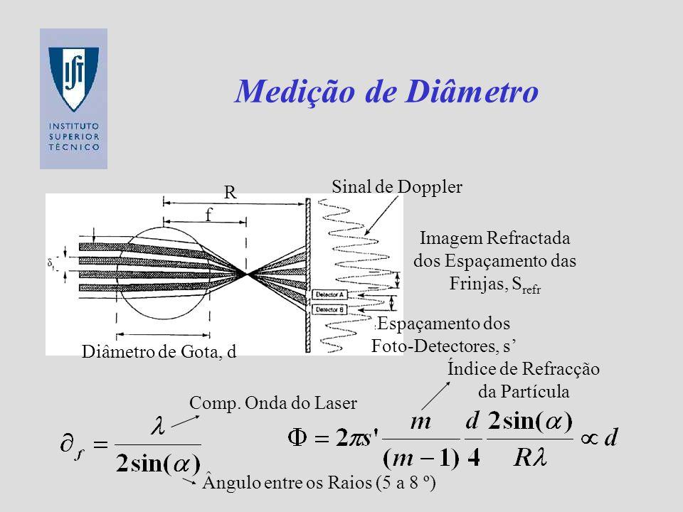 Relação Diâmetro Desfasamento Gota Pequena Grande Curvatura da Lente Lupa Forte Grande Espaçamento entre Frinjas Projectadas Pequeno Desfasamento Entre Foto-Detectores
