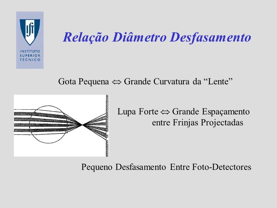 Relação Diâmetro Desfasamento Gota Pequena Grande Curvatura da Lente Lupa Forte Grande Espaçamento entre Frinjas Projectadas Pequeno Desfasamento Entr