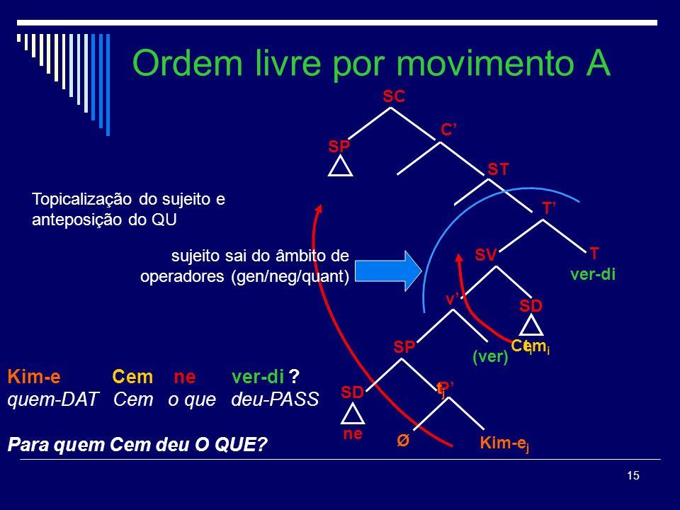 14 Ordem livre por movimento A Cemi kim tan-ıyor.Cem-ACC quem conhece-PROG Cem, QUEM conhece(-o).