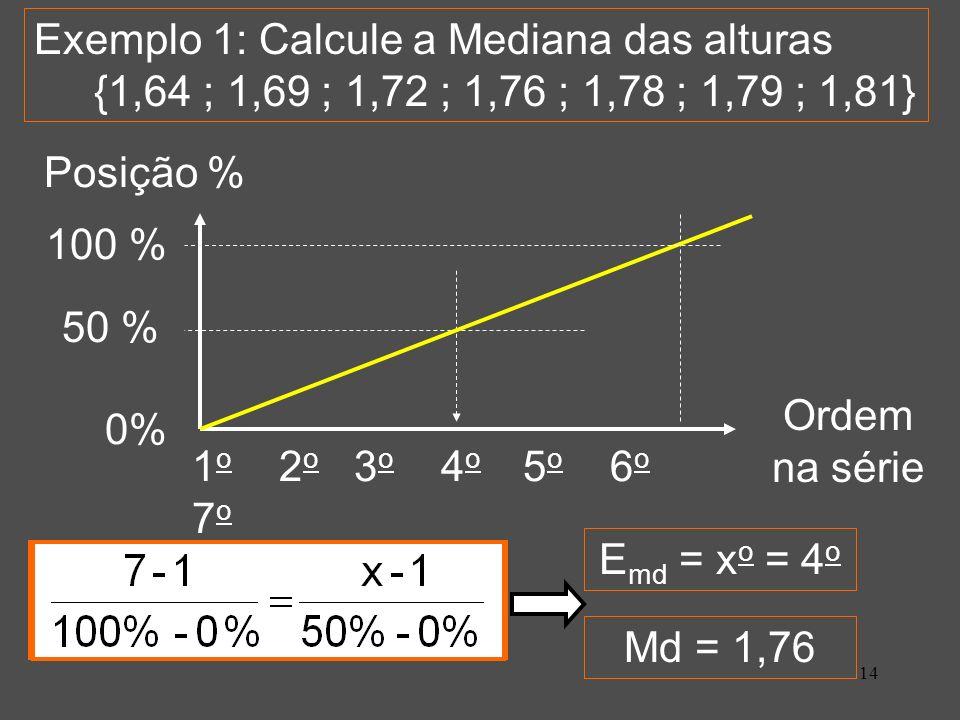 14 1 o 2 o 3 o 4 o 5 o 6 o 7 o Exemplo 1: Calcule a Mediana das alturas {1,64 ; 1,69 ; 1,72 ; 1,76 ; 1,78 ; 1,79 ; 1,81} Posição % 100 % 0% Ordem na série E md = x o = 4 o Md = 1,76 50 %