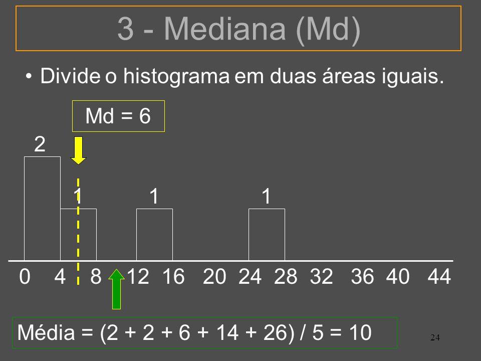 24 3 - Mediana (Md) Divide o histograma em duas áreas iguais. 0 4 8 12 16 20 24 28 32 36 40 44 2 111 Média = (2 + 2 + 6 + 14 + 26) / 5 = 10 Md = 6