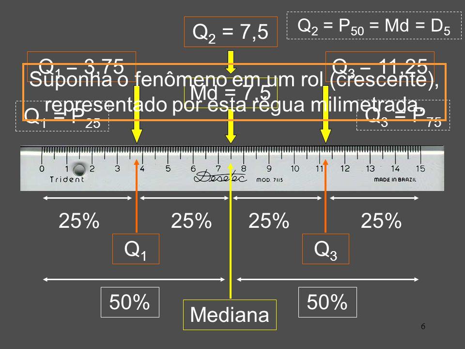 6 Mediana 50% Md = 7,5 Q1Q1 25% Q3Q3 Q 2 = 7,5 Q 1 = 3,75Q 3 = 11,25 Q 3 = P 75 Q 1 = P 25 Q 2 = P 50 = Md = D 5 Suponha o fenômeno em um rol (crescente), representado por esta régua milimetrada.