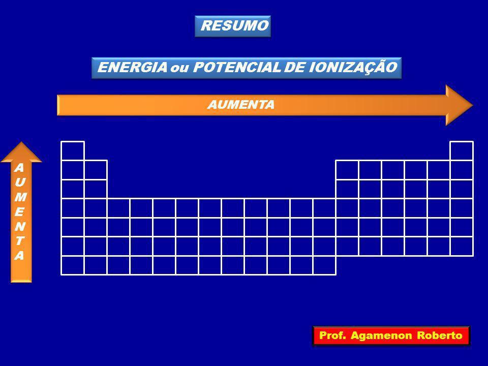 RESUMO ENERGIA ou POTENCIAL DE IONIZAÇÃO AUMENTA AUMENTAAUMENTA Prof. Agamenon Roberto