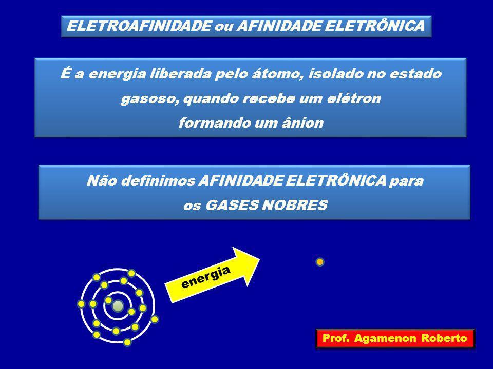É a energia liberada pelo átomo, isolado no estado gasoso, quando recebe um elétron formando um ânion É a energia liberada pelo átomo, isolado no esta