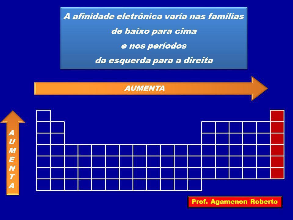 A afinidade eletrônica varia nas famílias de baixo para cima e nos períodos da esquerda para a direita A afinidade eletrônica varia nas famílias de ba