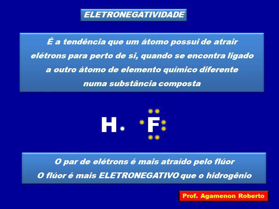 ELETRONEGATIVIDADE É a tendência que um átomo possui de atrair elétrons para perto de si, quando se encontra ligado a outro átomo de elemento químico