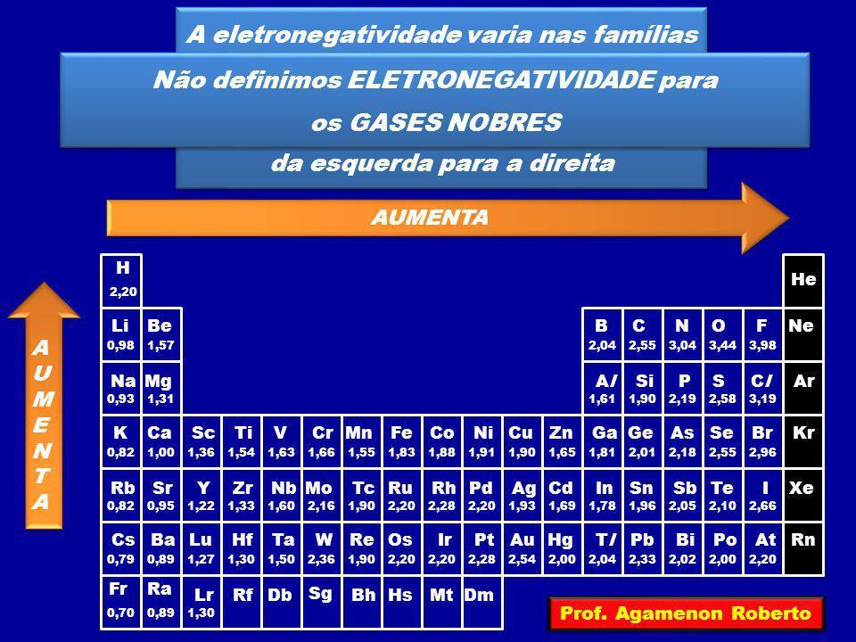 A eletronegatividade varia nas famílias de baixo para cima e nos períodos da esquerda para a direita A eletronegatividade varia nas famílias de baixo