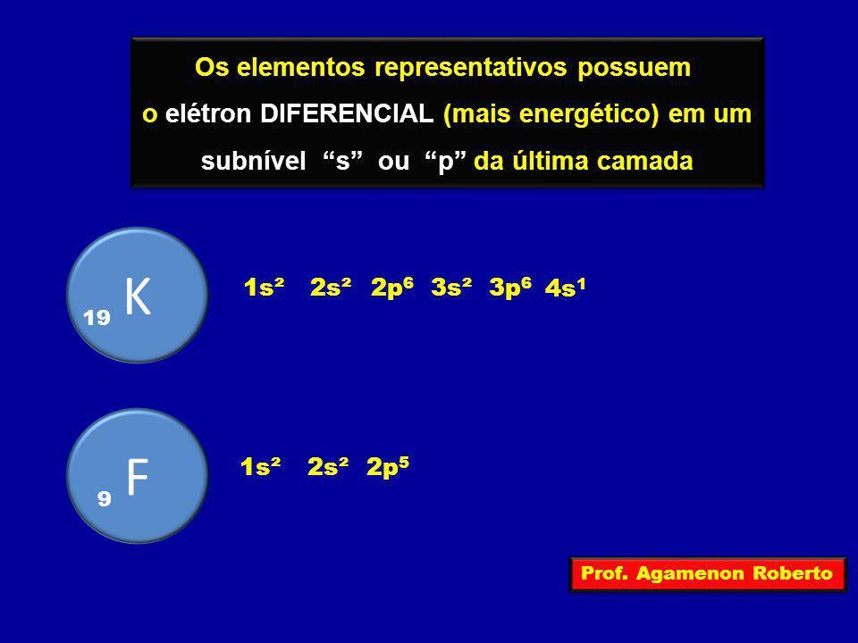 Os elementos representativos possuem o elétron DIFERENCIAL (mais energético) em um subnível s ou p da última camada Os elementos representativos possu