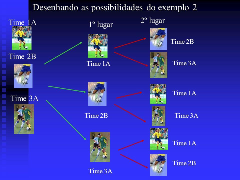 Desenhando as possibilidades do exemplo 2 Desenhando as possibilidades do exemplo 2 Time 1A Time 2B Time 3A 1º lugar 2º lugar Time 1A Time 2B Time 3A
