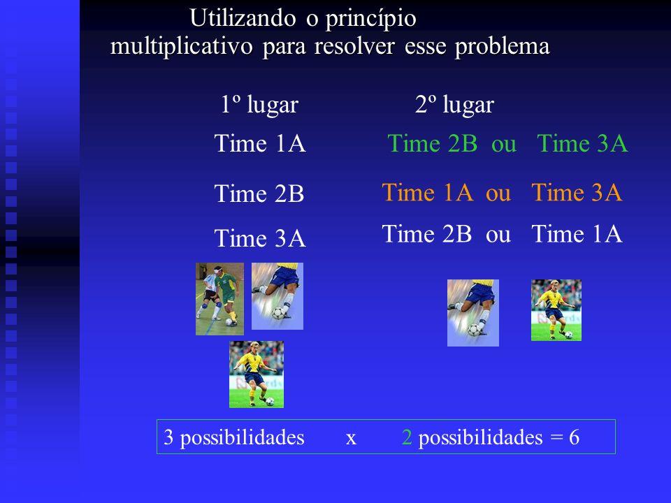 Utilizando o princípio multiplicativo para resolver esse problema Utilizando o princípio multiplicativo para resolver esse problema 1º lugar2º lugar T