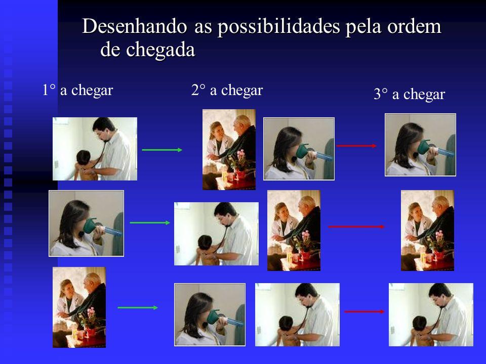 Desenhando as possibilidades pela ordem de chegada 1° a chegar2° a chegar 3° a chegar