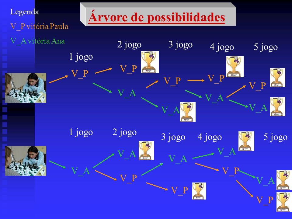 Árvore de possibilidades 1 jogo V_P V_A 2 jogo V_P V_A 3 jogo 4 jogo5 jogo V_A Legenda V_P vitória Paula V_A vitória Ana 1 jogo2 jogo V_A V_P 3 jogo V