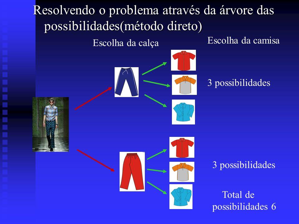 Resolvendo o problema da escolha das calças e das camisas através do princípio multiplicativo ( método indireto) Escolha da calça 2 possibilidades Escolha da camisa 3 possibilidades Total de possibilidades ( 2.