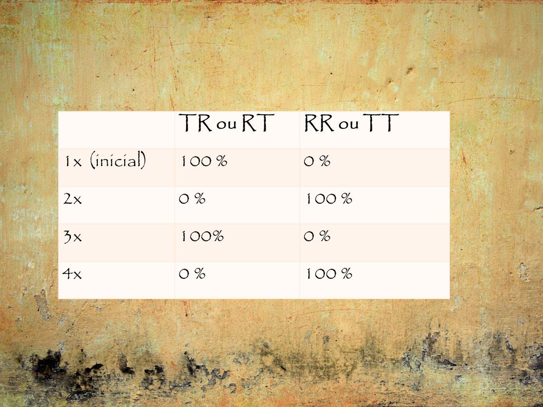 TR ou RTRR ou TT 1x (inicial)100 %0 % 2x0 %100 % 3x100%0 % 4x0 %100 %
