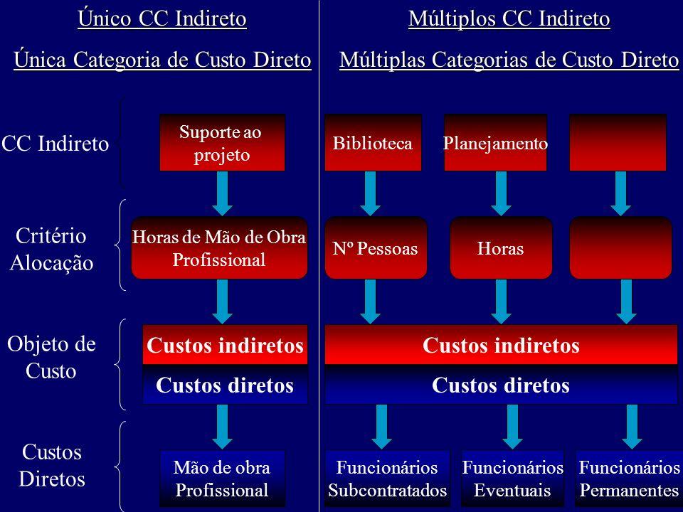 Único CC Indireto Única Categoria de Custo Direto Múltiplos CC Indireto Múltiplas Categorias de Custo Direto CC Indireto Critério Alocação Objeto de C