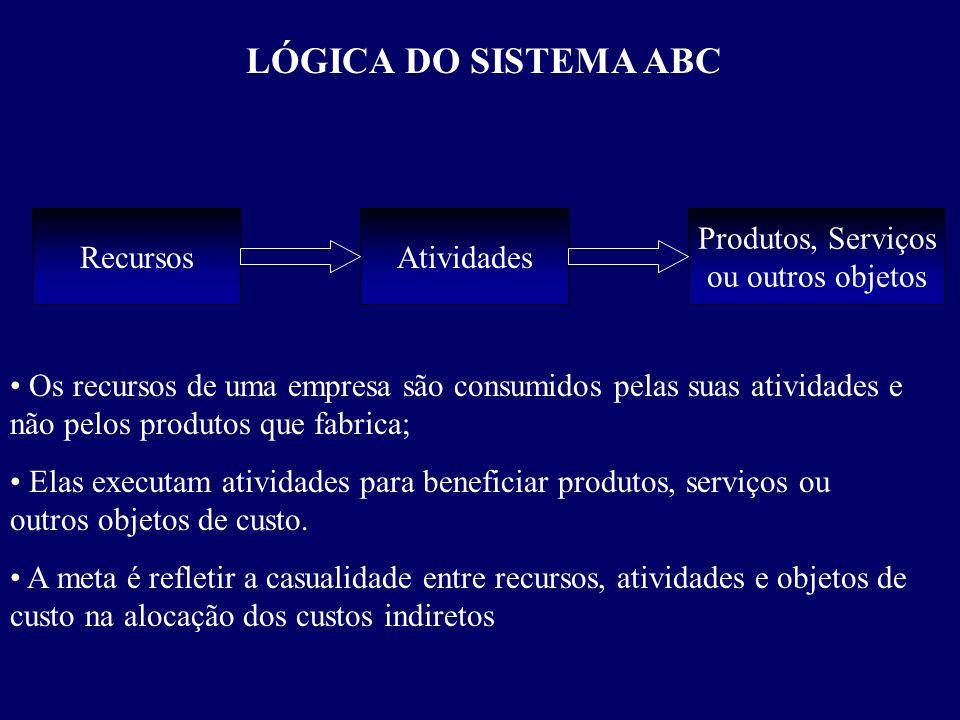 LÓGICA DO SISTEMA ABC Os recursos de uma empresa são consumidos pelas suas atividades e não pelos produtos que fabrica; Elas executam atividades para