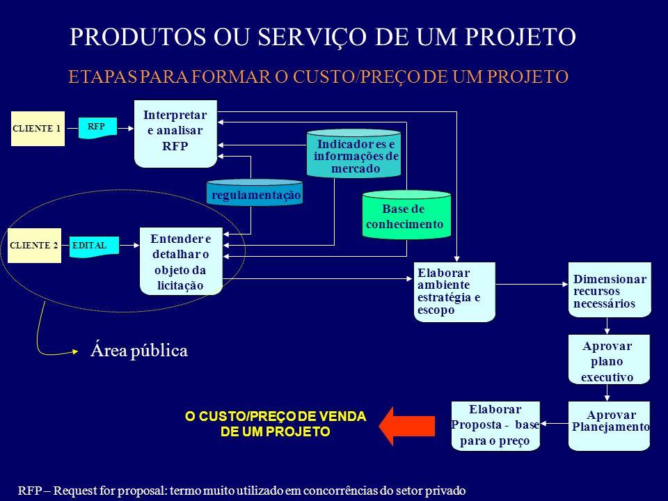PRODUTOS OU SERVIÇO DE UM PROJETO RFP – Request for proposal: termo muito utilizado em concorrências do setor privado Elabora cronograma CLIENTE 1 RFP
