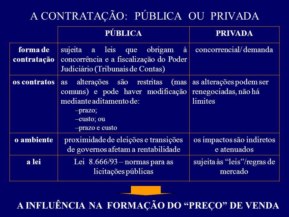 A CONTRATAÇÃO: PÚBLICA OU PRIVADA A INFLUÊNCIA NA FORMAÇÃO DO PREÇO DE VENDA PÚBLICAPRIVADA forma de contratação sujeita a leis que obrigam à concorrê
