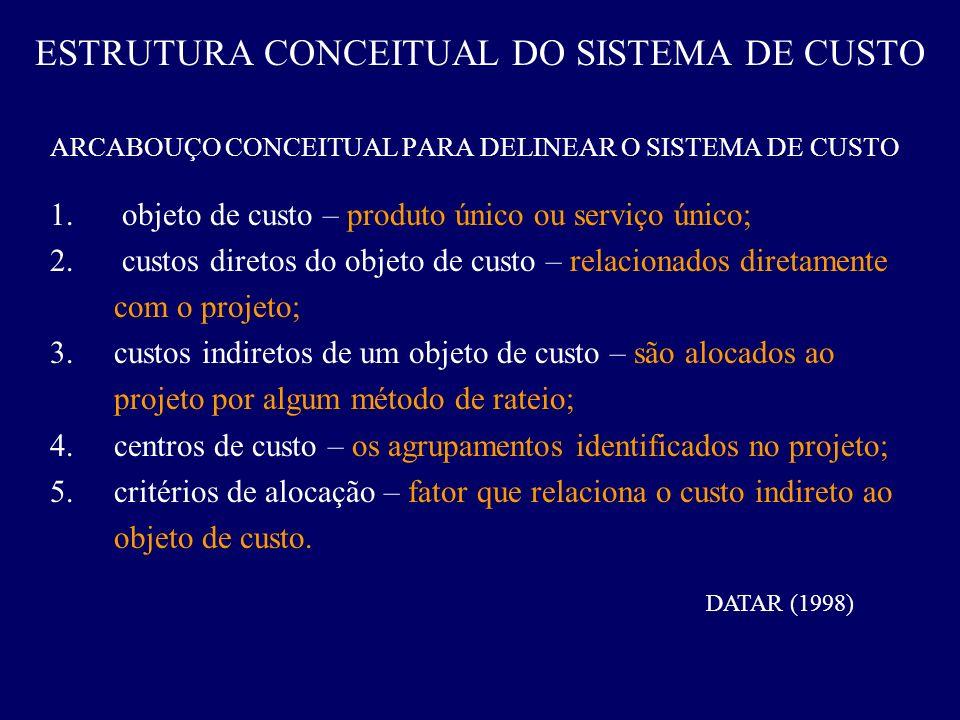 ESTRUTURA CONCEITUAL DO SISTEMA DE CUSTO ARCABOUÇO CONCEITUAL PARA DELINEAR O SISTEMA DE CUSTO 1. objeto de custo – produto único ou serviço único; 2.