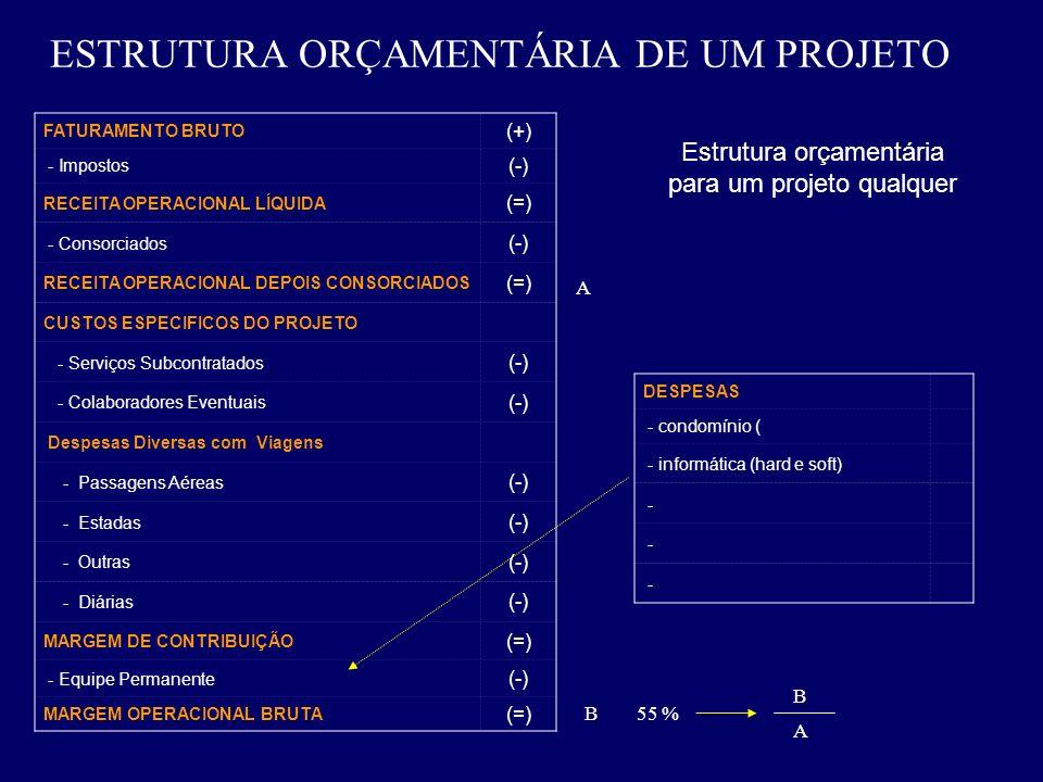 ESTRUTURA ORÇAMENTÁRIA DE UM PROJETO FATURAMENTO BRUTO (+) - Impostos (-) RECEITA OPERACIONAL LÍQUIDA (=) - Consorciados (-) RECEITA OPERACIONAL DEPOI