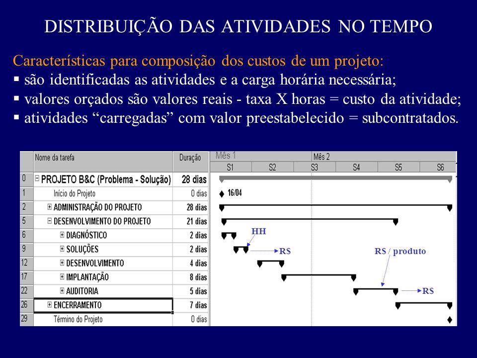 DISTRIBUIÇÃO DAS ATIVIDADES NO TEMPO Características para composição dos custos de um projeto: são identificadas as atividades e a carga horária neces