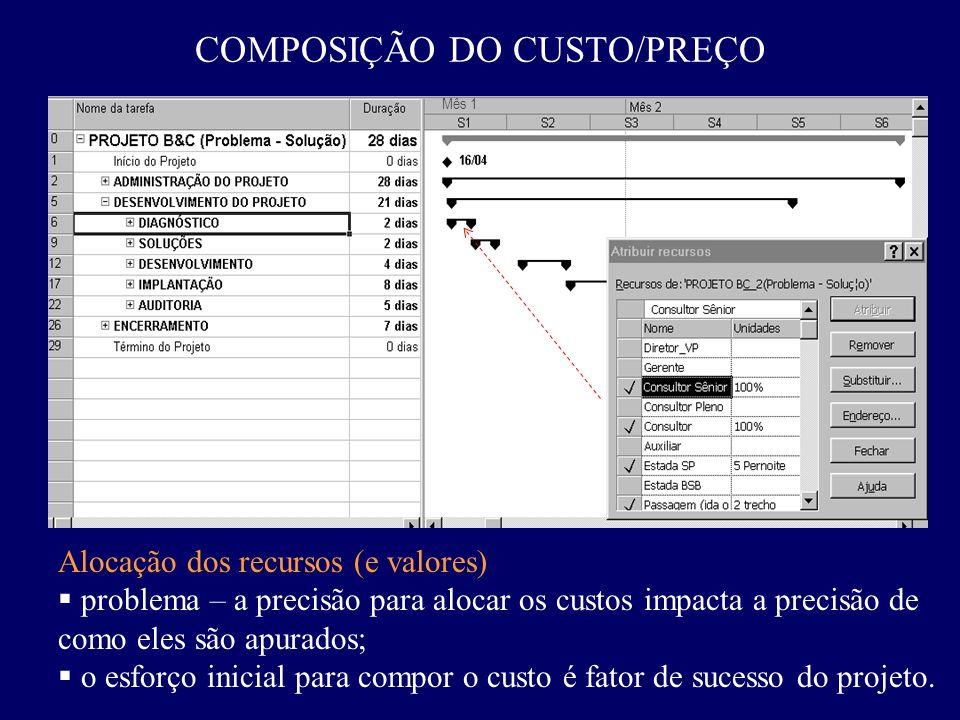 COMPOSIÇÃO DO CUSTO/PREÇO Mês 1 Alocação dos recursos (e valores) problema – a precisão para alocar os custos impacta a precisão de como eles são apur