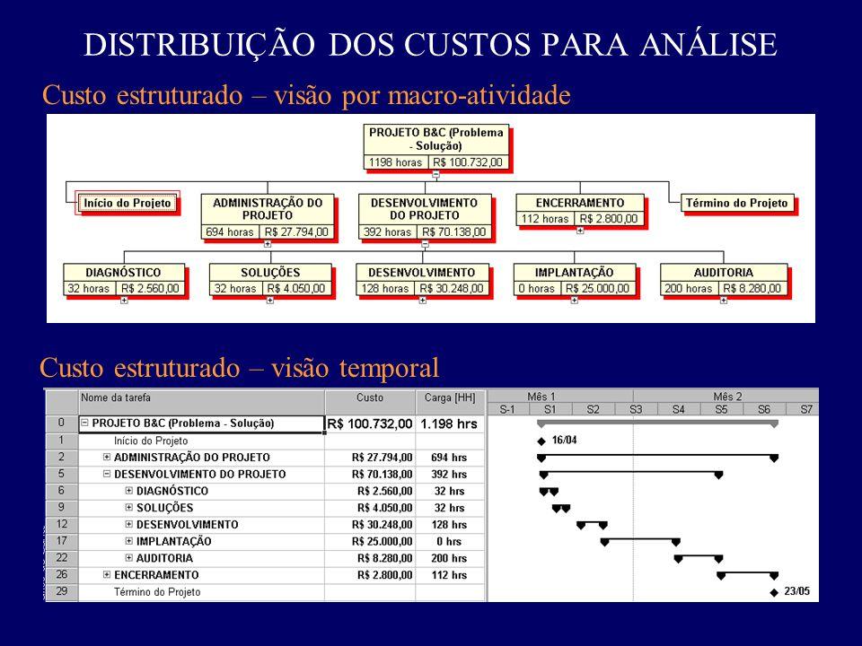 DISTRIBUIÇÃO DOS CUSTOS PARA ANÁLISE Custo estruturado – visão por macro-atividade Custo estruturado – visão temporal