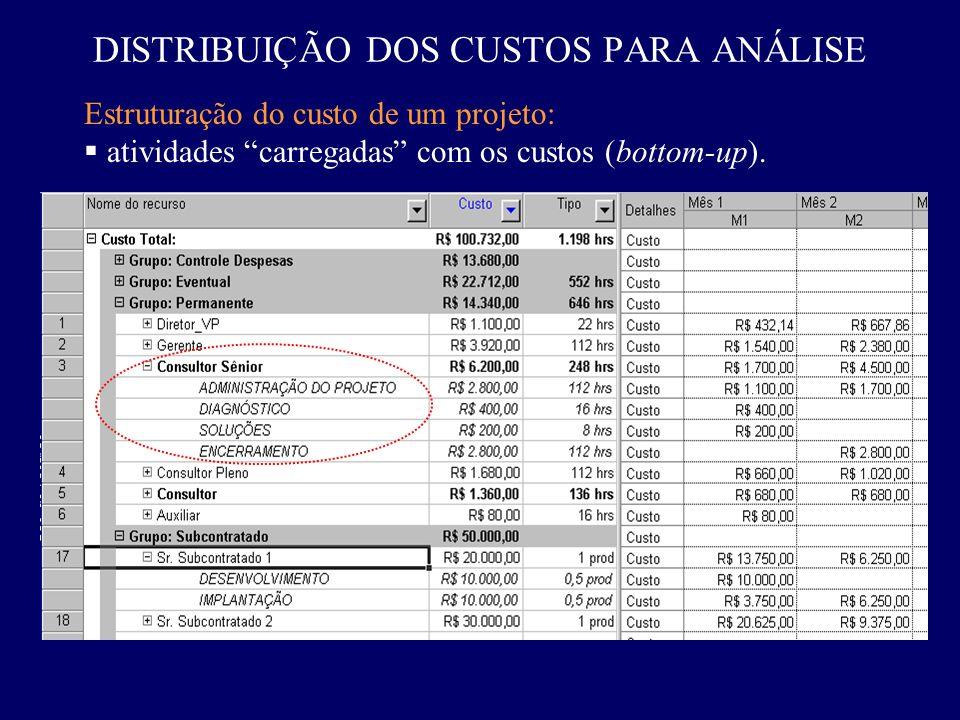 Estruturação do custo de um projeto: atividades carregadas com os custos (bottom-up). DISTRIBUIÇÃO DOS CUSTOS PARA ANÁLISE