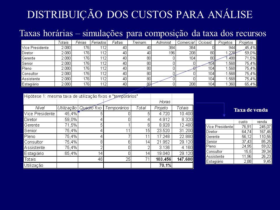 Taxas horárias – simulações para composição da taxa dos recursos Taxa de venda