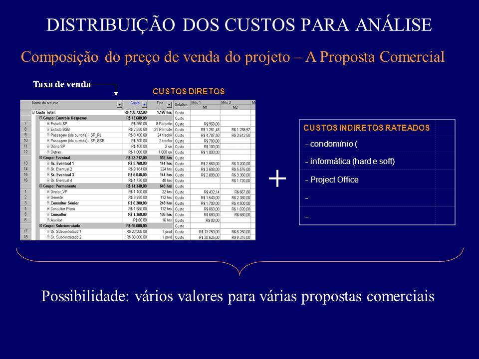 DISTRIBUIÇÃO DOS CUSTOS PARA ANÁLISE Composição do preço de venda do projeto – A Proposta Comercial + CUSTOS INDIRETOS RATEADOS - condomínio ( - infor