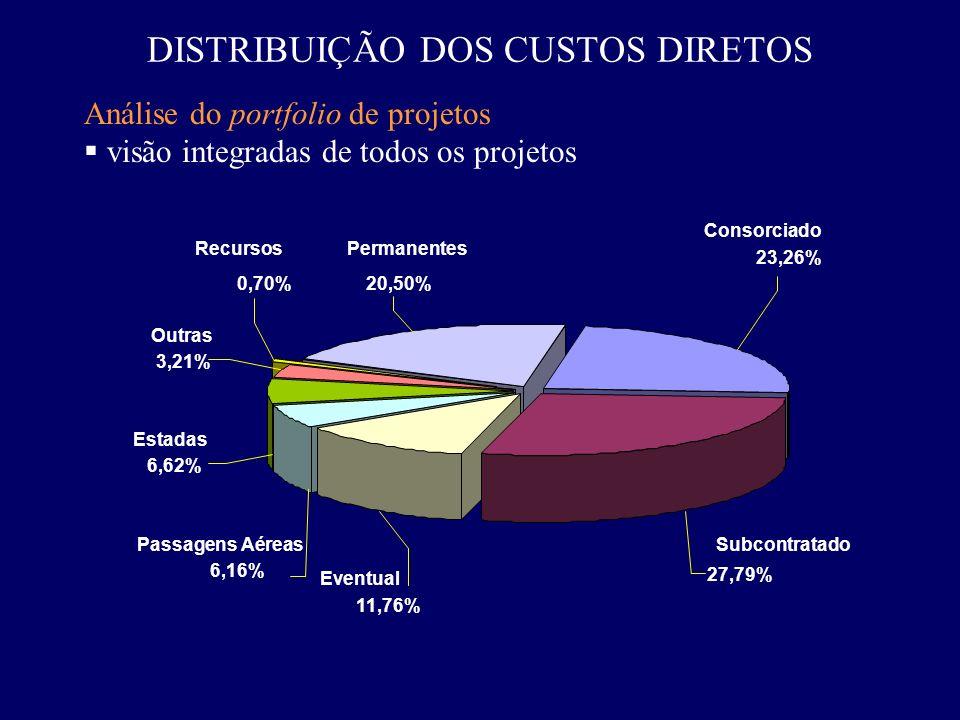 DISTRIBUIÇÃO DOS CUSTOS DIRETOS Análise do portfolio de projetos visão integradas de todos os projetos 3,21% 0,70% 23,26% 27,79% 11,76% 6,16% 6,62% 20